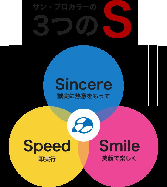 サン・プロカラーの3つのS Sincere[誠実に熱意をもって] Speed[即実行] Smile[笑顔で楽しく]