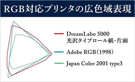 RGB対応プリンタの広色域表現