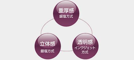 ・重厚感(銀塩方式)・透明感(インクジェット方式)・立体感(銀塩方式)